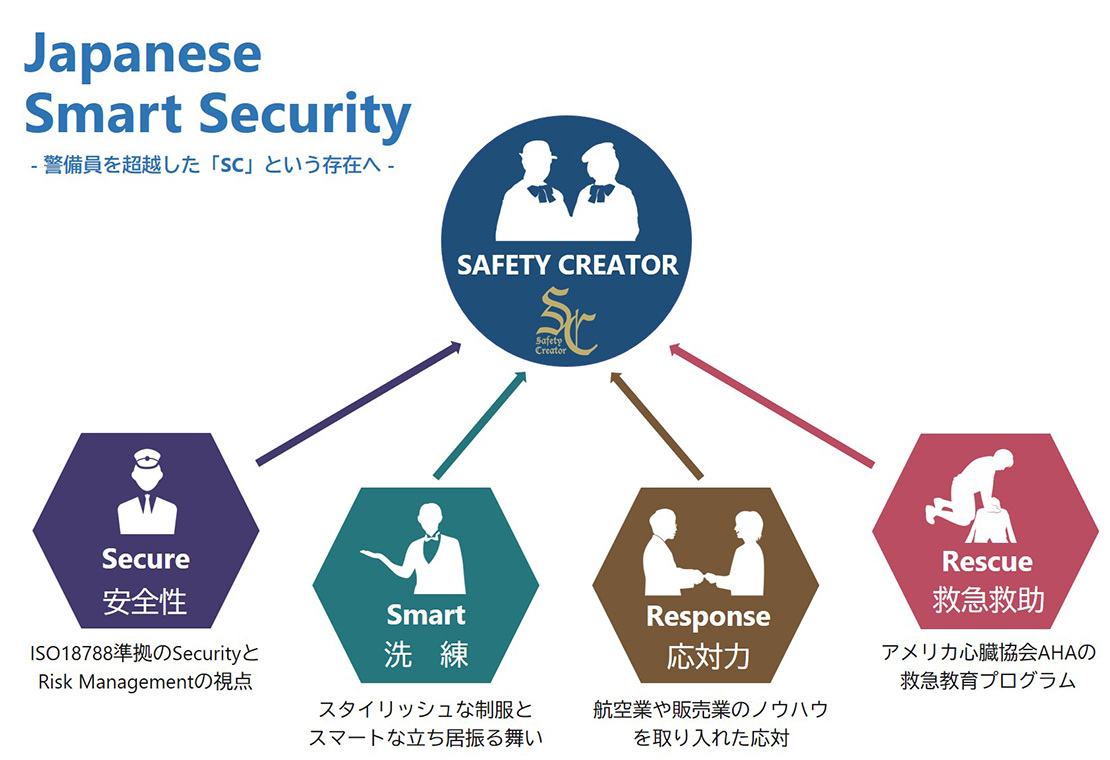 Japanese Smart Security